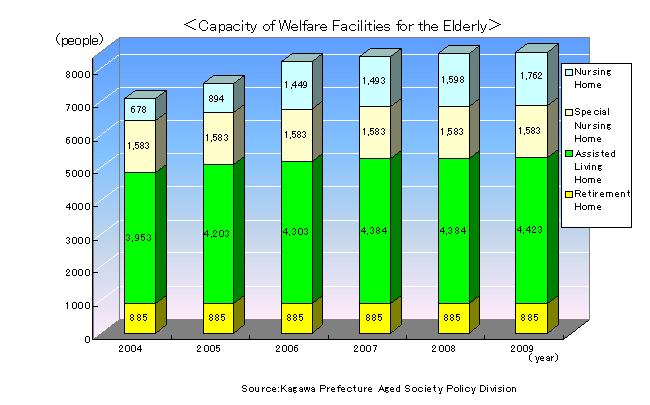 Capacity_of_Welfare_Facilities_for_the_Elderly.jpg