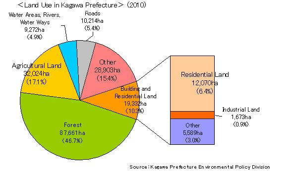 Land_Use_in_kagawa_Prefecture.jpg