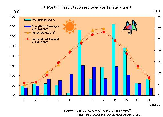 Monthly_Precipitation_and_Average_Temperature.jpg