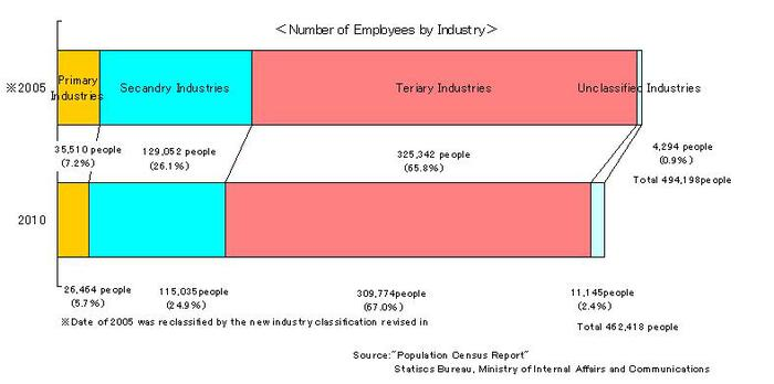 Number_of_Employees_by_Industry.jpg