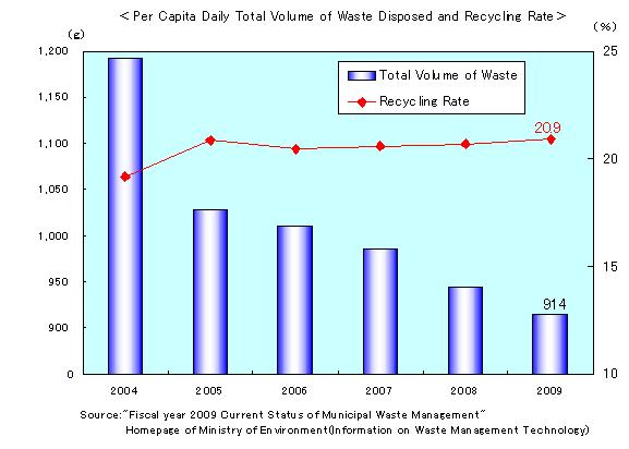 Per_Capita_Daily_Total_Volume_of_Waste_Disposed_and_Recycling_Rate.jpg