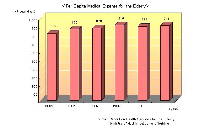 Per_Capita_Medical_Expenses_for_the_Elderly.jpg