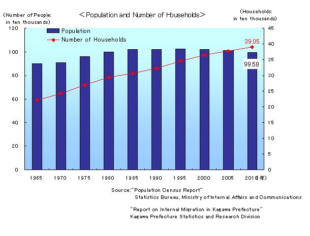 Population_and_Number_of_Households.jpg