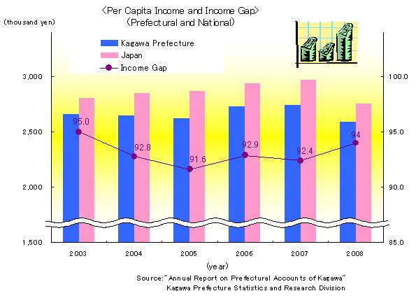 Per_Capita_Income_and_Income_Gap_Prefectural_and_National.jpg