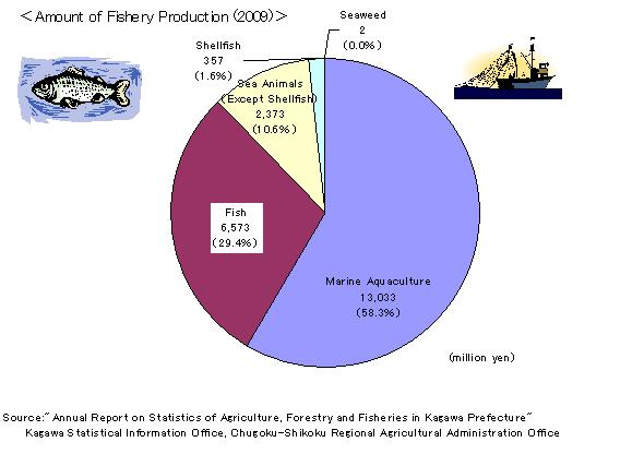 Amount_of_Fishery_Production2009.jpg