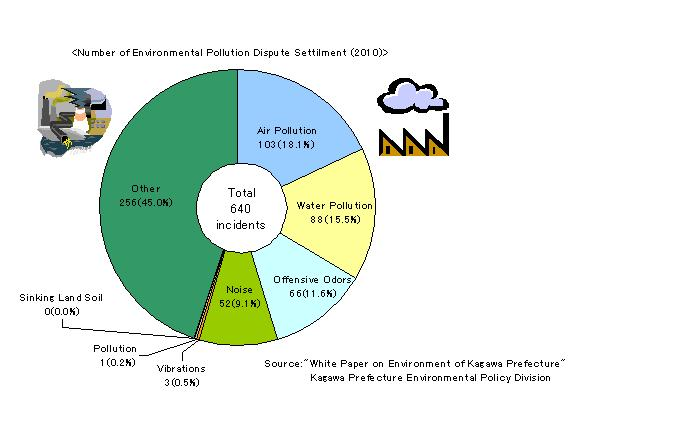 Number_of_Environmental_Pollution_Dispute_Settlements2010.jpg